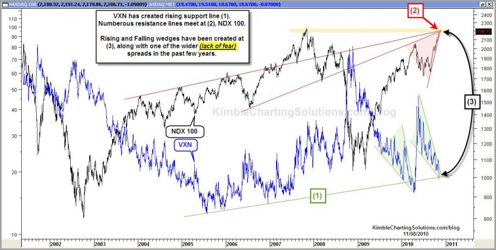 Fear Spread starting to narrow….Nasdaq 100
