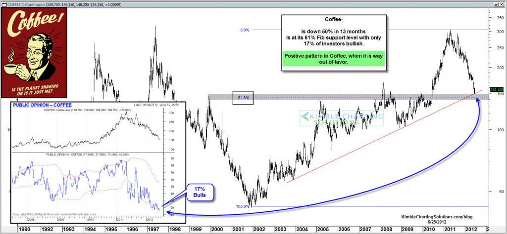Coffee jolting higher in price, coming off extreme sentiment readings and key support levels!