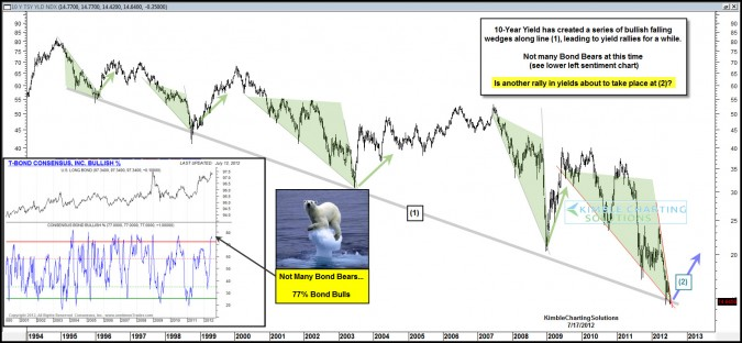 Where did the Bond Bears go?  Support line going to cause a rally in interest rates?