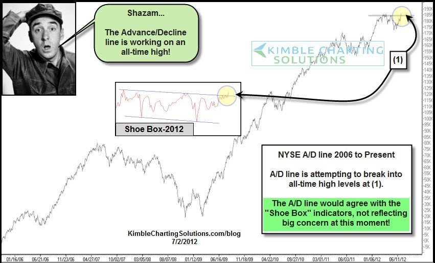 """NYSE Advance/Decline line hitting all-time highs….""""Shoe Box"""" indicator reflecting relative strength too…"""