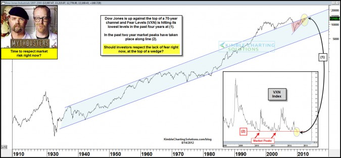 Dow Jones at 70-year resistance and Fear levels the lowest in 4 years….Respect the lack of fear right now?