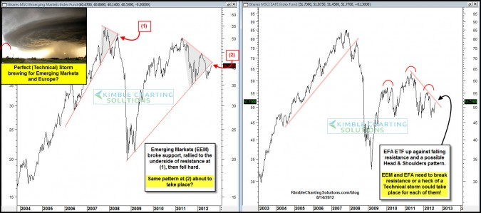 Perfect Storm about to take place in Europe (EFA) and Emerging Markets (EEM)?