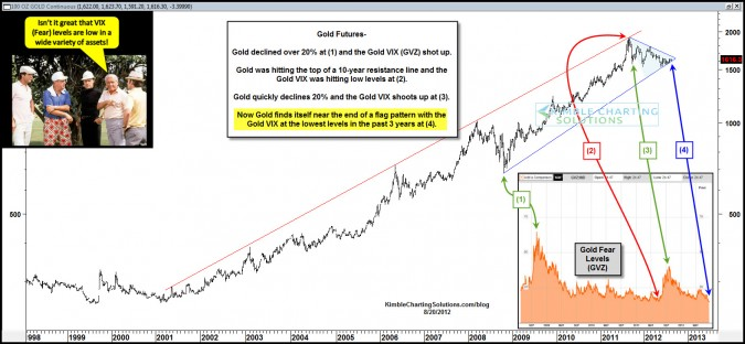 Gold….Lowest Fear levels (GVZ) in 3 years going to be good for Gold?