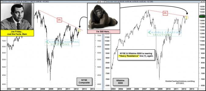 Joe Friday….800 pound gorilla still setting on the NYSE and Wilshire 5000 Index!