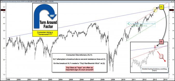 "Consumers doing a ""Turnaround"" at the wrong time? Impact S&P 500?"