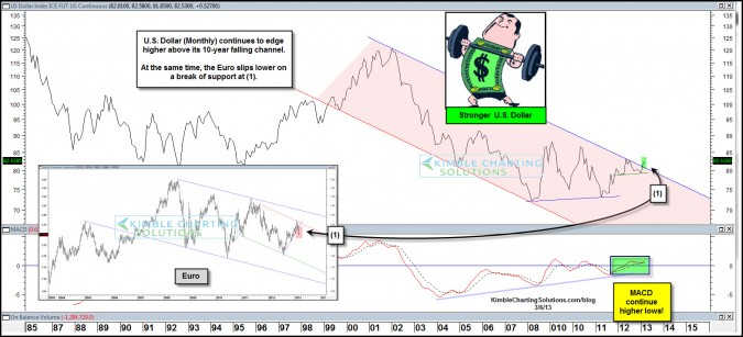 U.S. Dolllar breaks 10-year resistance channel, Euro breaks down….is this what is hurting Commodities?