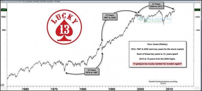 """Will 13 be """"Lucky"""" for the stock market this year?"""