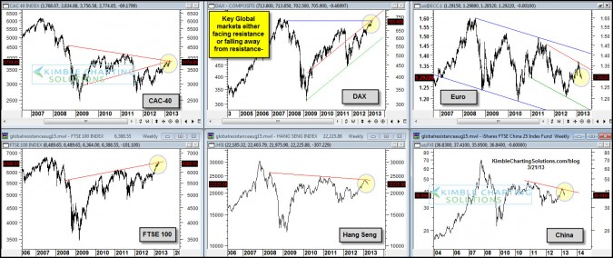 "Several ""International markets"" are facing important resistance lines!"