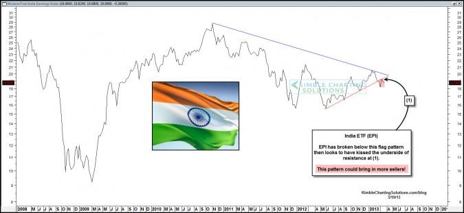 India breaks below key flag pattern!