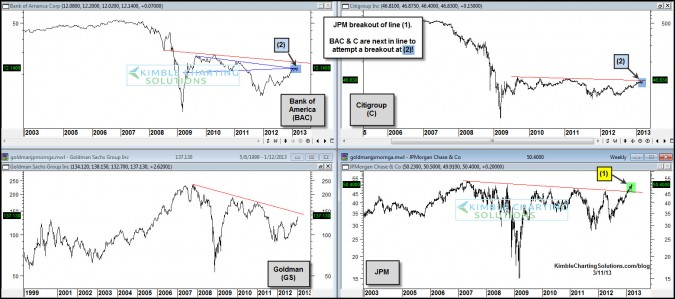 JP Morgan breaks out…Citi and Bank of Amercia now attempting the same!