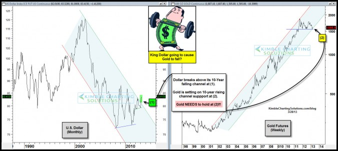 King Dollar breaks 10-year resistance- Gold on 10-year support.  Next Big move will be…