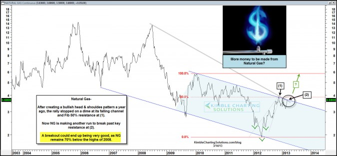 Major Natural Gas breakout is near!