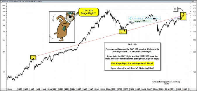 """""""Silly Money"""" ratio highest since 2007….Exit stage right?"""