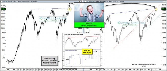 Great news…..Most bulls ever!?!?!?