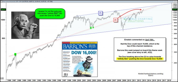 Barron's joins Einstein in thinking Dow 16,000 is possible!