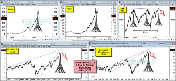 Eiffel Tower patterns could be forming in these investments…35%+ decline possible!
