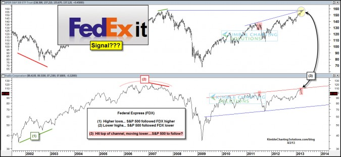 "Fed Ex sending a signal to  ""Exit"" the markets ?"