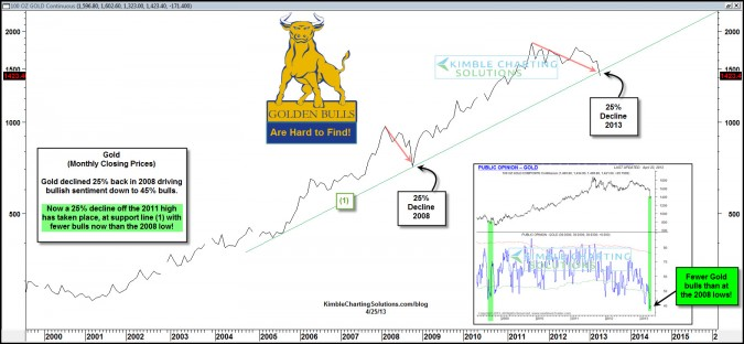 Rare 8-year opportunity at hand in Gold…sentiment lowest in years!!!