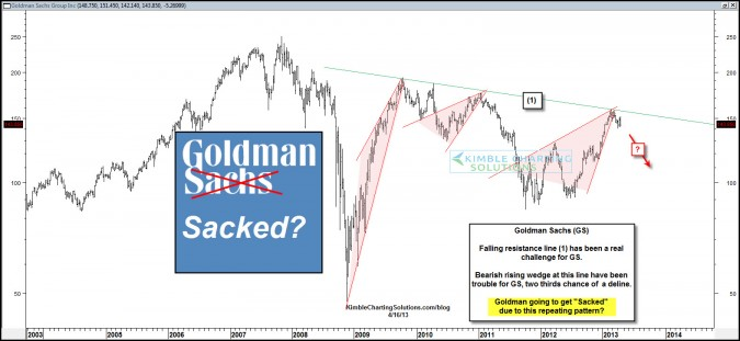 Goldman Sachs going to get Sacked……again?