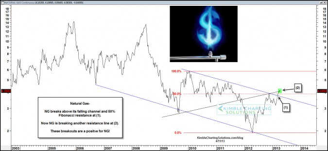 Natural Gas up 89% since post…New breakouts at hand!