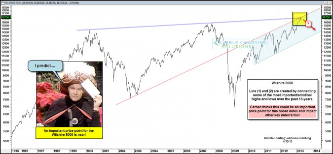 Carnac predicts this price point could impact all U.S. Stock Index's!