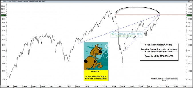 Double Top in the NYSE now in place, with Margin debt sky high?