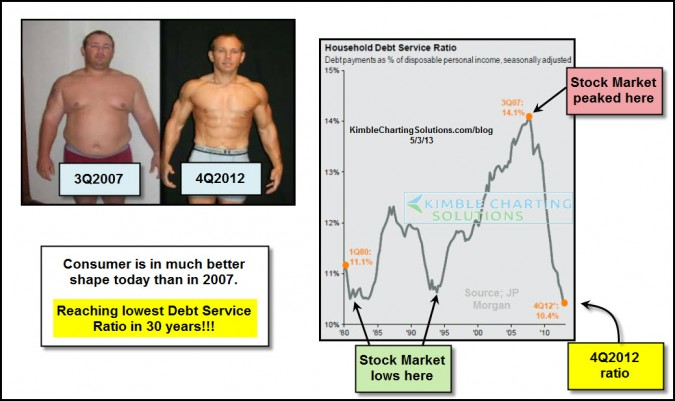 Consumer in much better shape…lowest debt service ratio in 30-years!