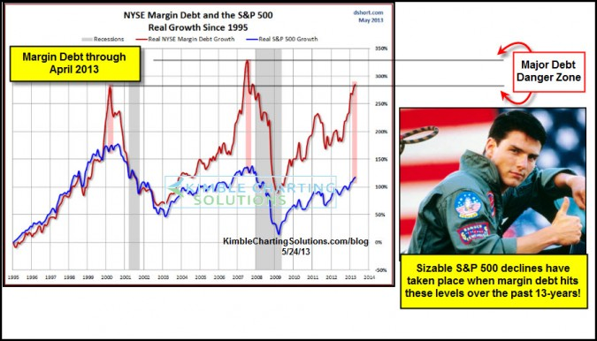 """Margin Debt reflecting """"Highway to the Danger Zone"""" at hand?"""