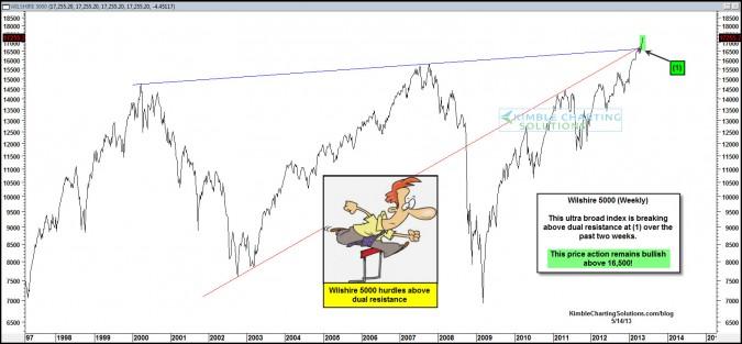 Broadest of U.S. stock index's hurdles key resistance, fresh breakout!