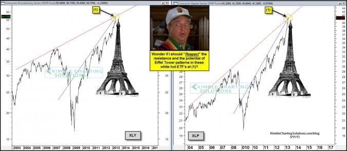 "Consumer Staples & Discretionary stocks sending message to ""Respect""!"