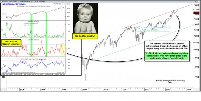 Percent of indicators at bearish extremes drops off for S&P 500.