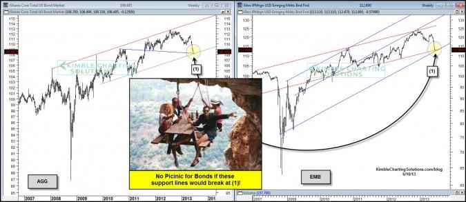 No Picnic for U.S & Emerging market Bonds if this happens!