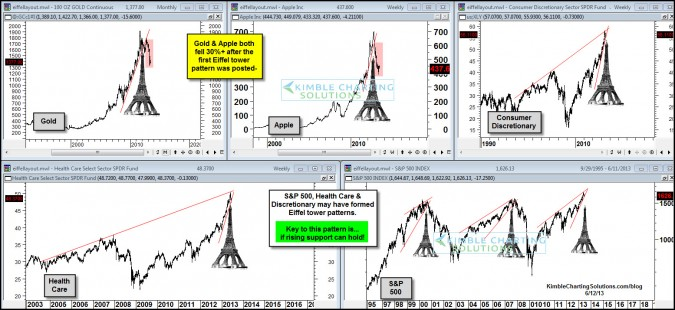 S&P 500 forming its third Eiffel tower pattern in 15-Years?