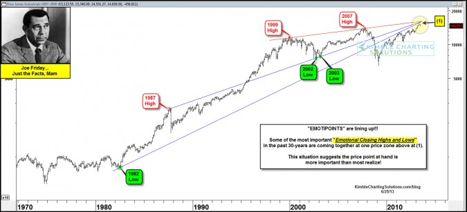 "Joe Friday-""Emotipoints"" converging here as margin debt records hit!"