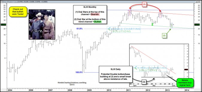 Large bullish wick in this key metals stock just took place!