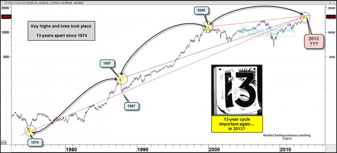 This cycle/pattern suggests a historical price is not far away in the Dow!