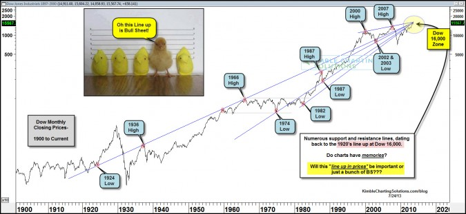 Dow 16,000 finds resistance dating back 90 years, in play now!