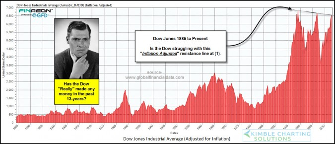 Dow hasn't really made any money in 13-years!