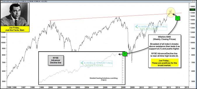 Joe Friday…Broadest of all markets, has 13-year breakout!