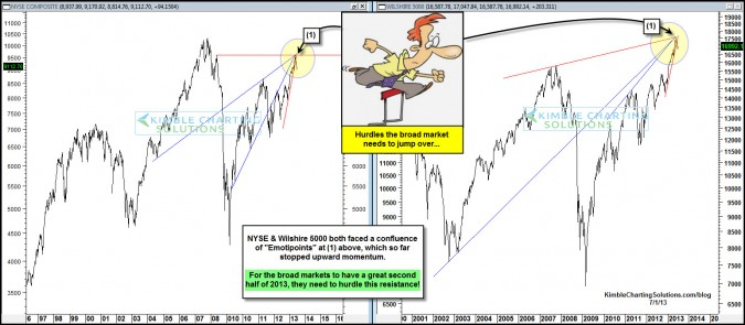 Stocks need to do this, to have a great second half of 2013!