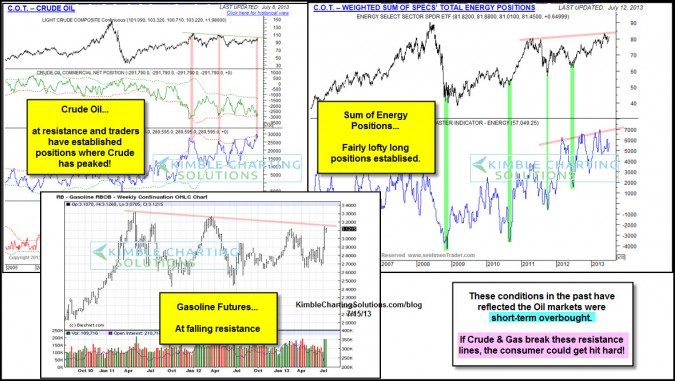 High Gas & Oil prices will damage the consumer if this happens-