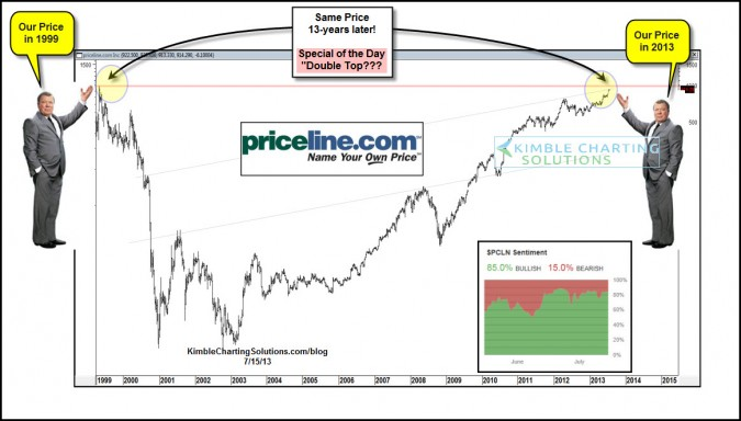 Only a 99% loss in two years… now its back to old highs!