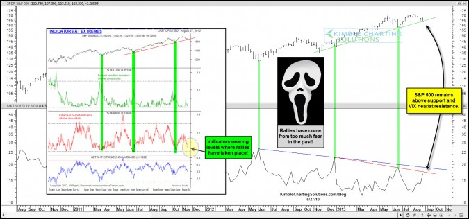 Fear levels high, S&P 500 on support…Conditions ripe for a bounce here?