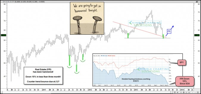 Real Estate has been hammered, due a counter trend bounce?