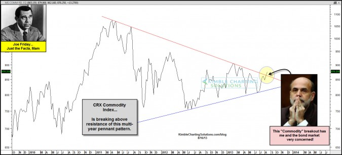 Joe Friday…Commodity breakout has Ben and Bonds concerned!