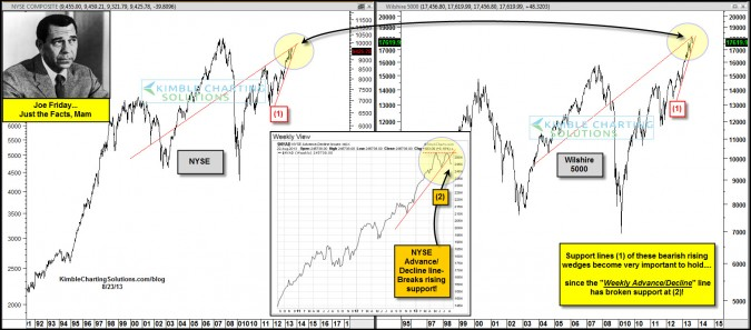 Joe Friday…Advance/Decline breakdown important due to these patterns!
