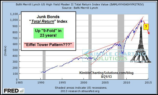 """""""Junk Bond Bubble"""" about to break? Key situation at hand for them!"""