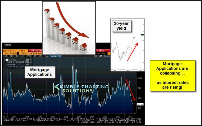 New Mortgage applications are tanking…Due to rising rates?