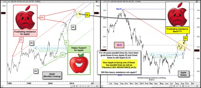 Can Cook & Icahn push Apple past this 30-YEAR resistance?
