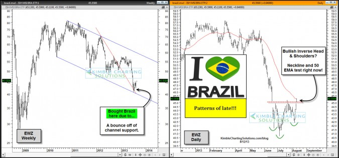 Why the Power of the Pattern loved Brazil, up 17% in 2 months!